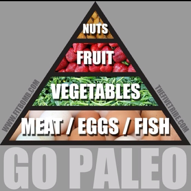 Taken from www.fitbomb.com (Nom Nom Paleo's husband!)